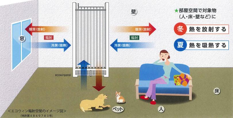 輻射式冷暖房装置 エコウィン